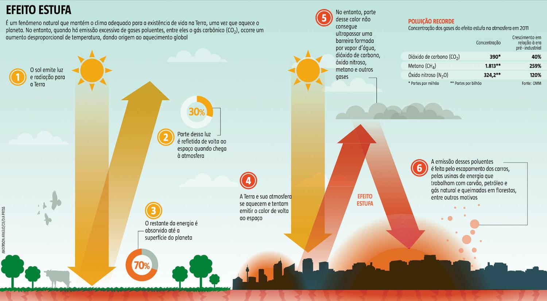 Aquecimento Global - Infográfico