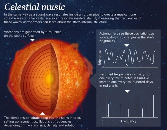 musica celestial - To no Cosmos
